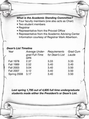 To be honored on the Dean's List students now have to a GPA of 3.5 with no grade below a B- while enrolled in at least 12 semester hours. Graphic by Miriam Williamson.