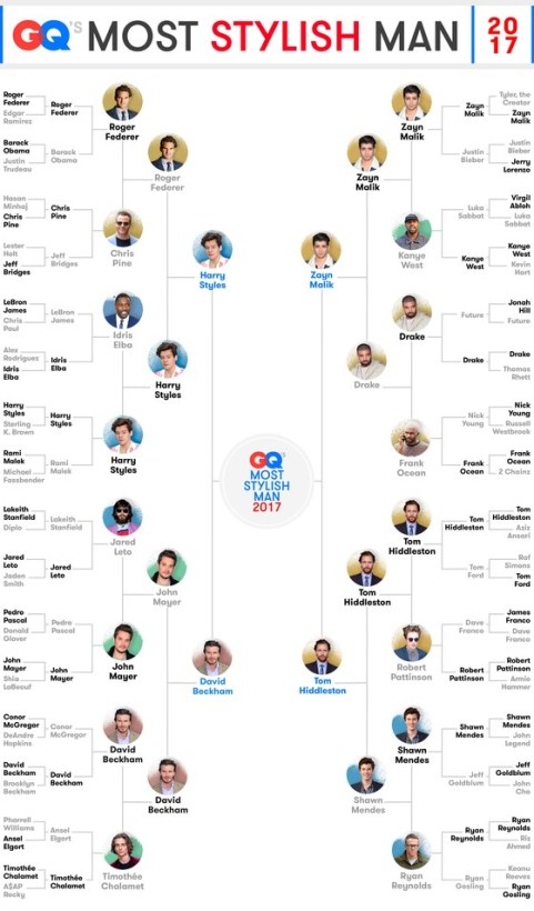 2017-12_GQ_Most-Stylish-Bracket-ROUND-5.jpg